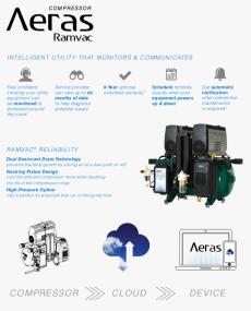 Download Aeras Ramvac Sell Sheet