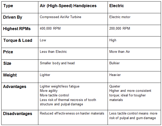 Differences in High Speed Air Driven & Electric Handpieces Chart